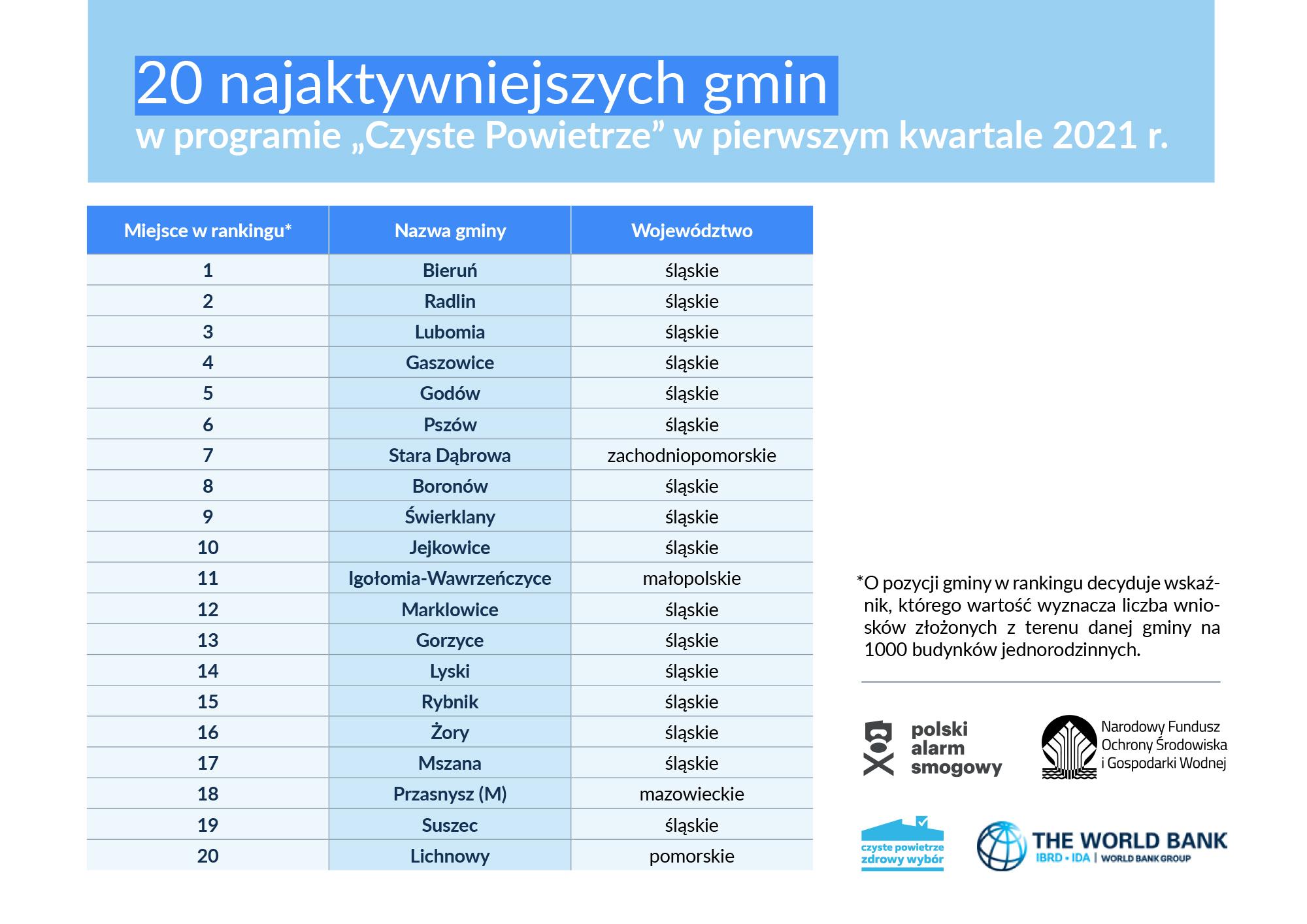 20 najaktywniejszych gmin